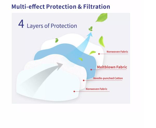 AYFA KN95 Dust Masks Disposable Antivirus 95% Filtered Protection (White) 40pcs
